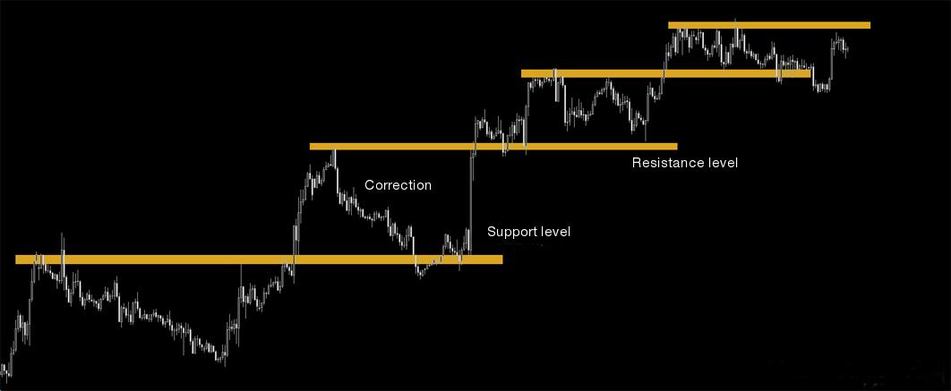 Marktcorrectie en Fibonacci-nummers