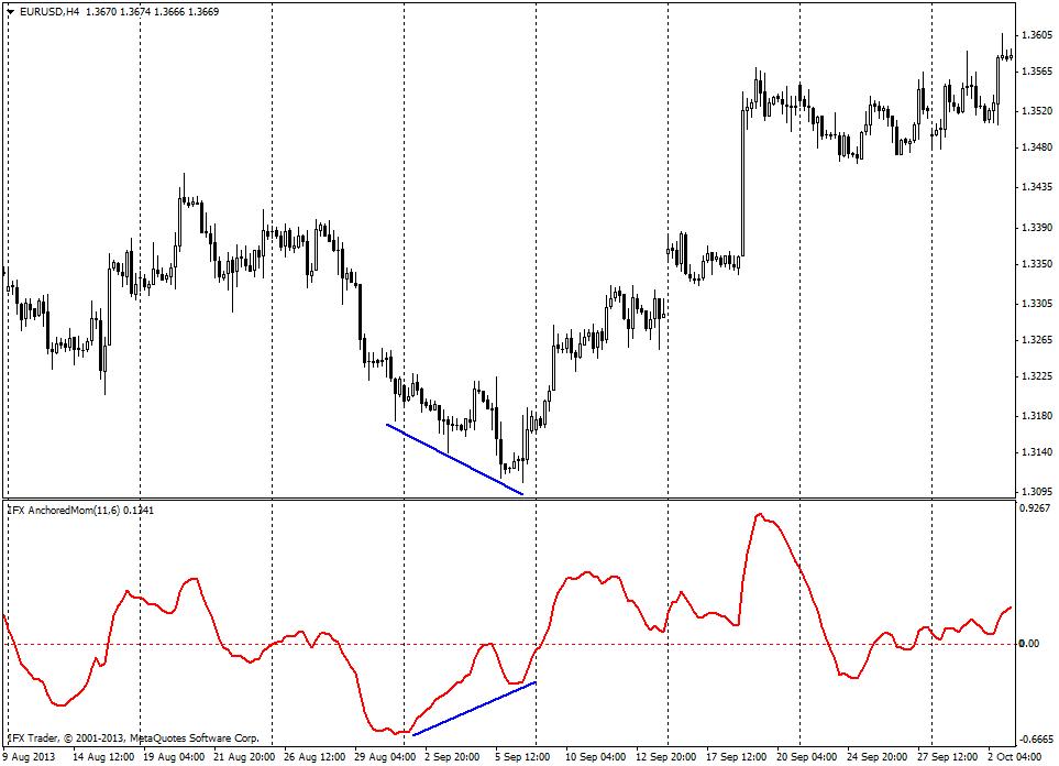 forex indicators: Закотвен Импулс