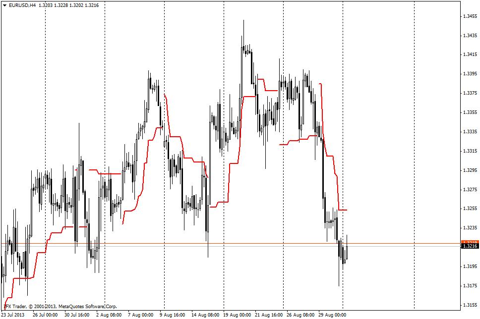 forex indicators: ATR Плаващ стоп