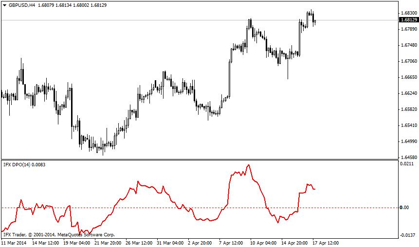 forex indicators: IFX_DPO
