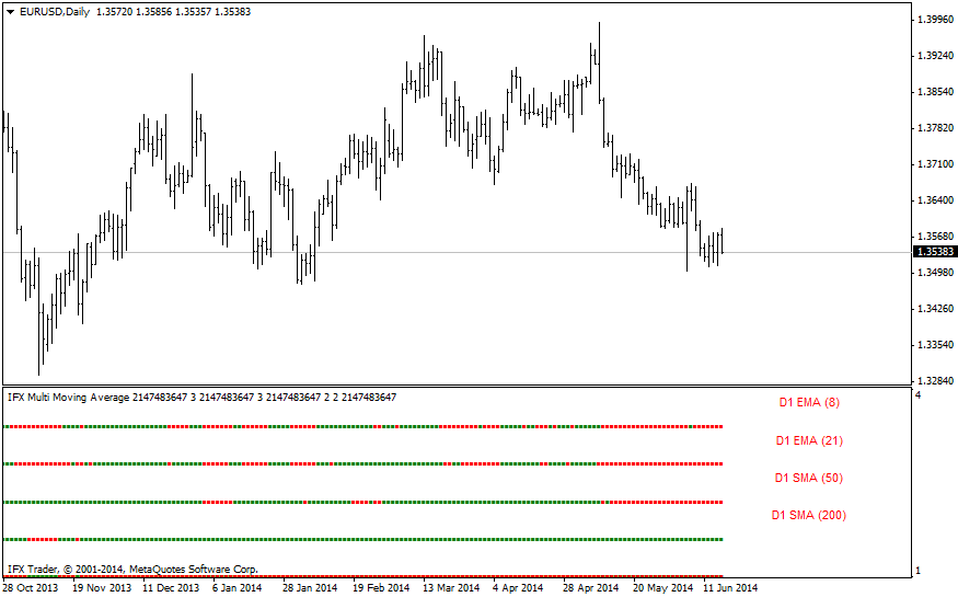 forex indicators: IFX_Media Móvil Múltiple