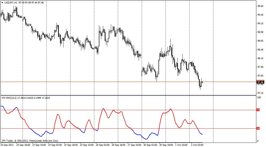 forex indicators: Относителен импулсен индекс (RMI)
