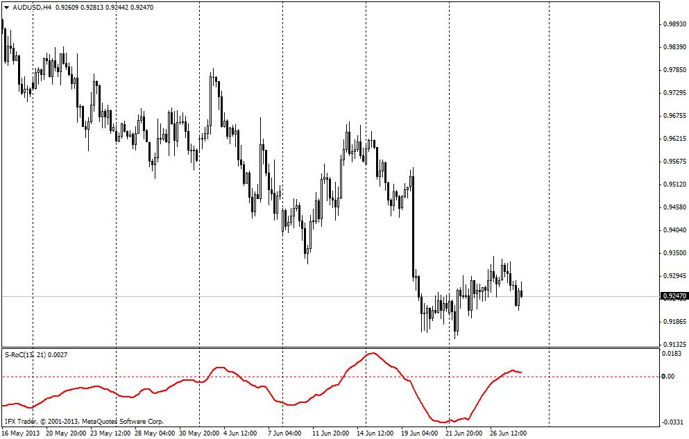 forex indicators: S-RoC