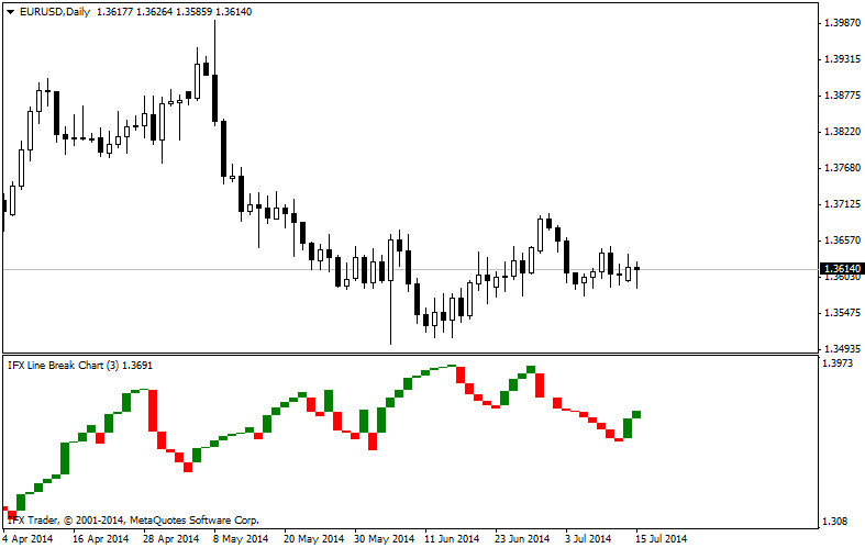 forex indicators: Three Line Break (TLB) grafy
