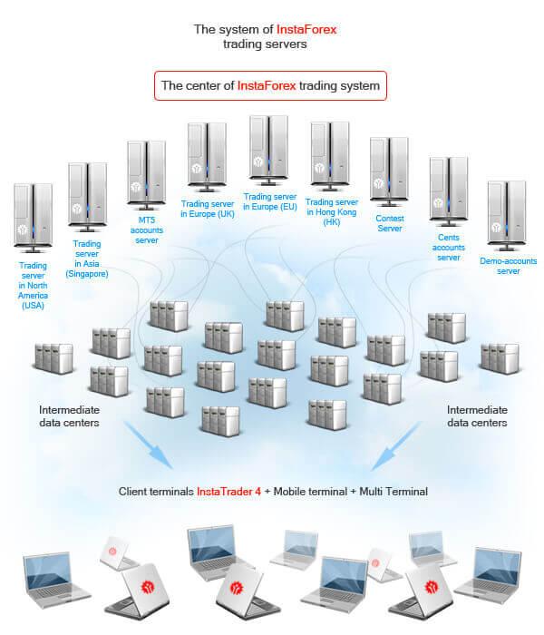 InstaForex système de serveurs
